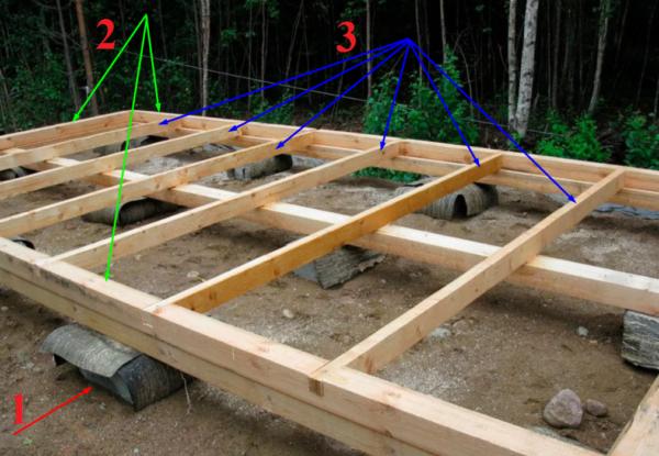 На фото: 1 – столбчатый фундамент с двойным слоем рубероида; 2 – обвязка из бруса; 3 – лаги, уложенные с шагом в 60 см