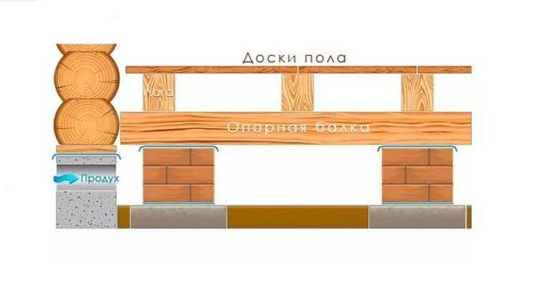 Конструкция пола на столбах-опорах