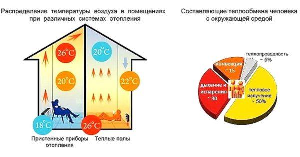 Распределение температуры воздуха в помещениях при различных системах отопления