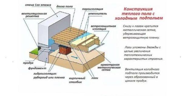 Теплый пол с холодным подпольем
