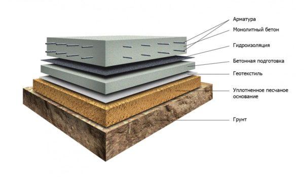 Конструкция бетонного пола по грунту