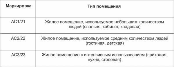 Показатели износостойкости и степени нагрузки ламината