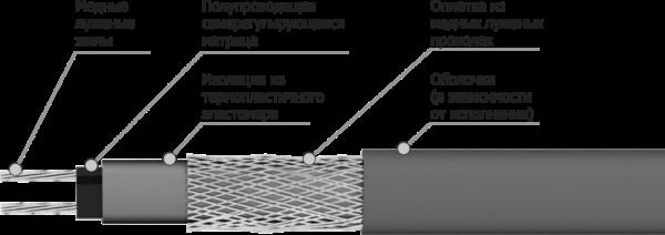Саморегулирующийся двужильный кабель
