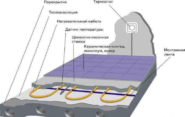 Схема кабельного пола