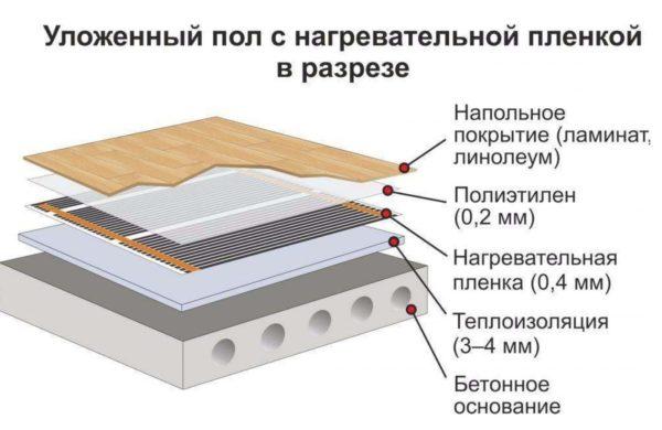 Схема пленочного инфракрасного теплого пола