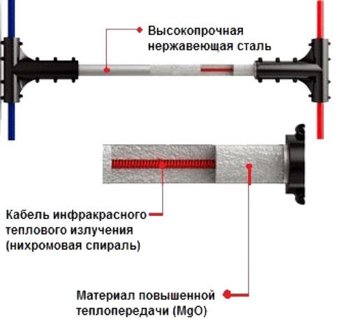 Схема стержня