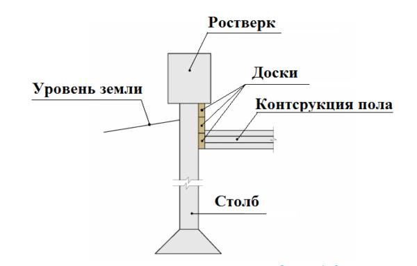 Примыкание конструкции пола при условии высокого ростверка