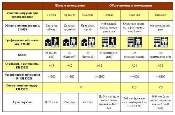 Характеристики ламината