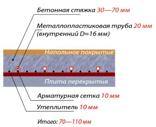 Толщина конструкции теплого пола с учетом заливки бетонной стяжки