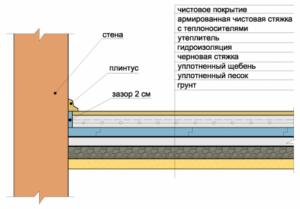 Конструкция с системой «теплый пол»