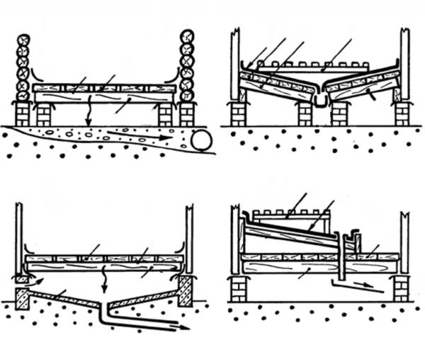 Способы устройства проливного пола