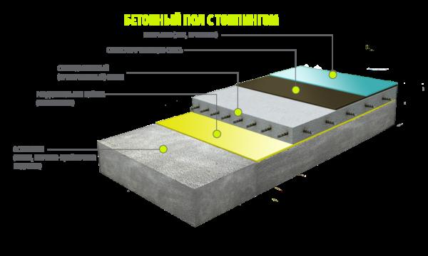 Структура бетонного пола с топпингом