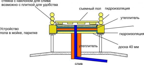 Принцип устройства бетонного пола