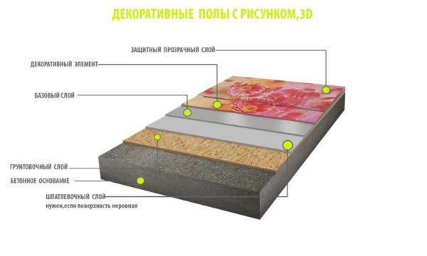 Структура декоративного наливного пола