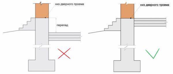 Рекомендации по расположению пола относительно дверного проема