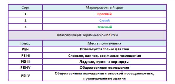Специфика маркировки и применения