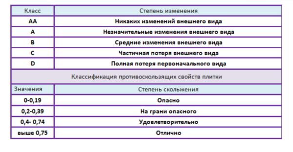 Классификация дефектов и противоскользящих свойств