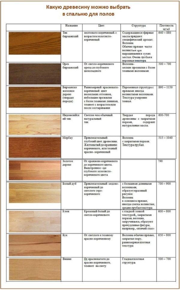 Какую древесину можно выбрать в спальню для полов