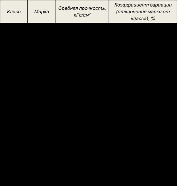 Классы и марки бетона