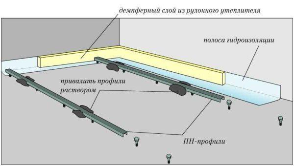 Маяки на основаниях из раствора — для усиления прочности таких маяков берут по 2 профиля и вкладывают друг в друга