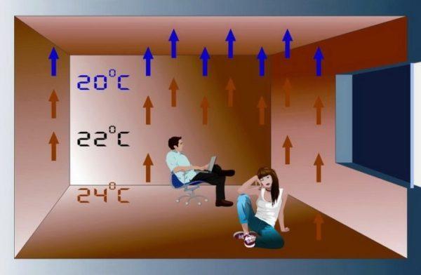 Наивысшая допустимая разница нагрева отдельных частей пола и покрытий в разных комнатах составляет 10 градусов