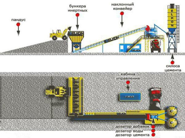 Несколько видов оборудования для производства бетона