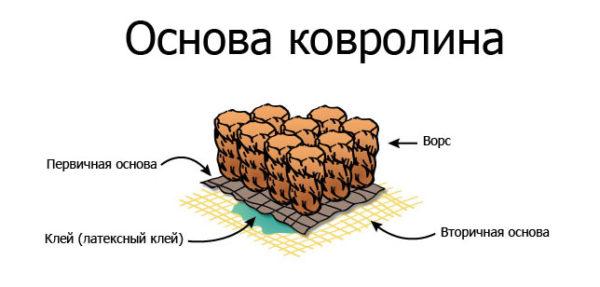 Основа ковролина