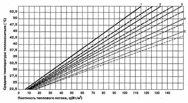 Основы расчета водяного теплого пола