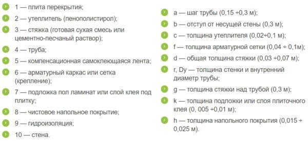 Пояснения к схемам