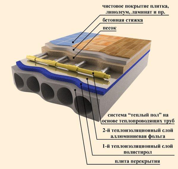 Схема обустройства теплого водяного пола в бетонной стяжке