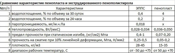 Таблица сравнения харакетристик пенопласта и ЭППС