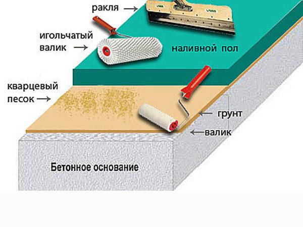 Технология эпоксидного наливного пола
