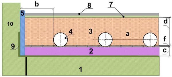 Устройство стяжки в системе водяного теплого пола