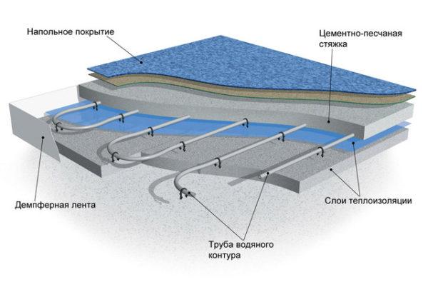 Водяной теплый пол - схема