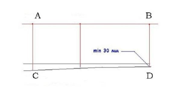 Схема определения нулевого уровня: AB — ровный эталон, CD — наивысший уровень пола для будущей стяжки