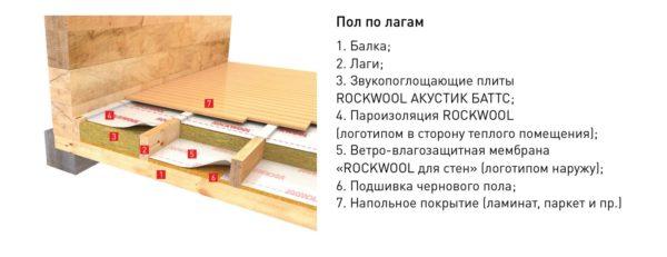 Пирог деревянного пола