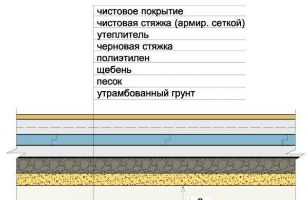 Простая конструкция бетонного пола