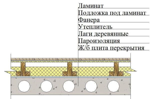 Укладка по бетонному основанию на лаги