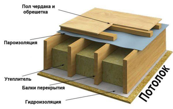 Деревянный пол по балкам межэтажного перекрытия