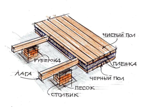 Пирог теплого деревянного пола