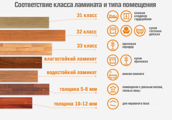 Классность ламината и его износостойкость позволяют говорить о практичности такого напольного покрытия