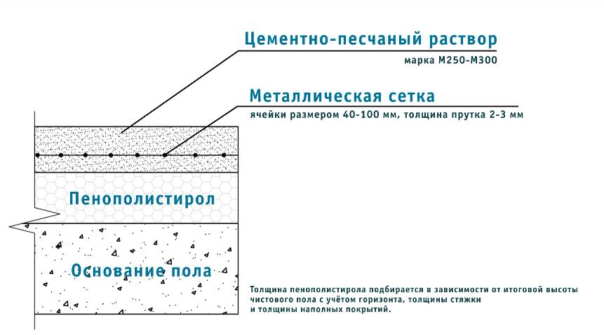 минимальная толщина стяжки пола по пеноплексу