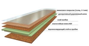 Из чего состоит пробковый ламинат с виниловым покрытием