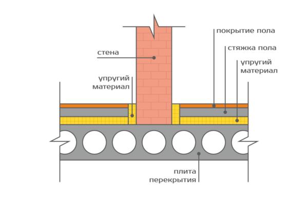 Схема пирога по плавающей технологии