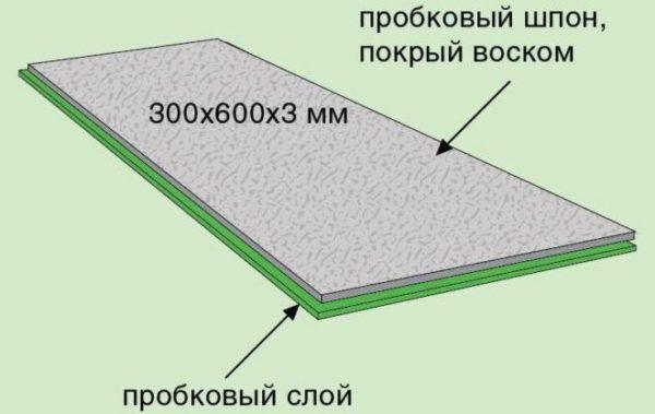 Лицевая основа превращает покрытие в некий бутерброд