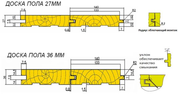 Параметры шпунтованной доски
