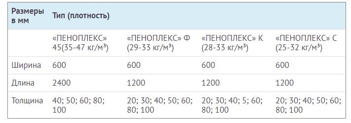 плотность пеноплекса