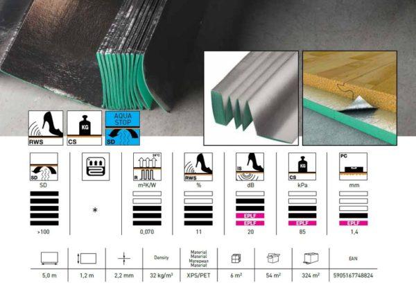 Маркировка на упаковке отражает основные свойства материала