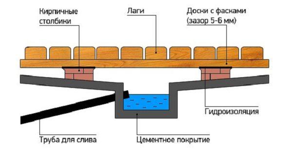 Схема протекающего пола со сливом