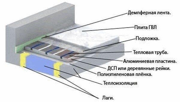 Схема водяного теплого пола по лагам